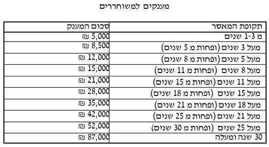 palestinian-prisoners-salaries-1